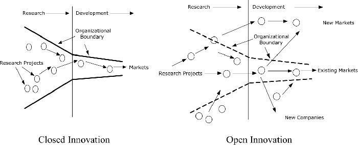 Closed Vs Open Innovation