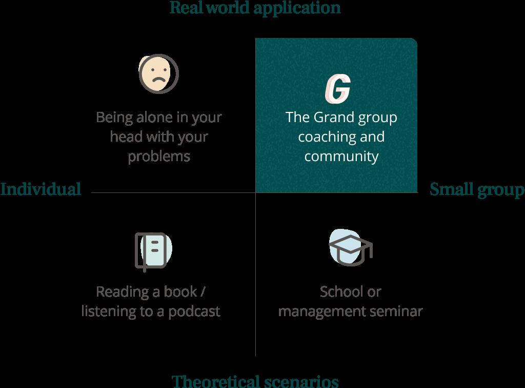 Diagram of The Grand framework