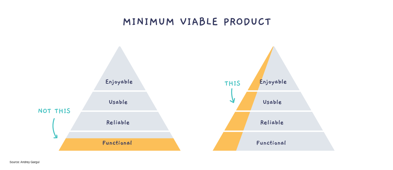How to define your MVP