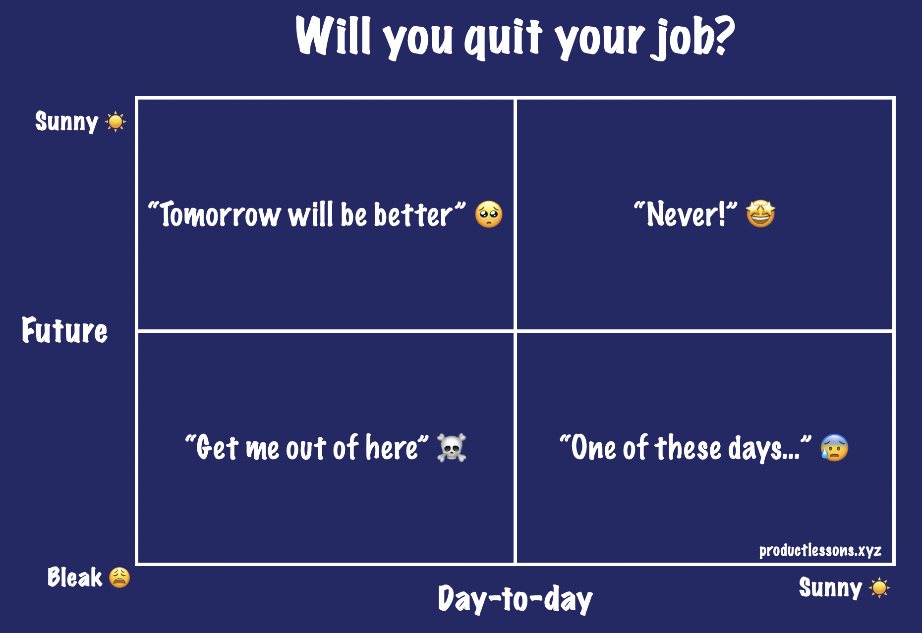 2x2 for predicting whether you quit your job