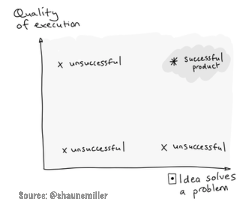 Successful product = quality of execution x idea solves a problem
