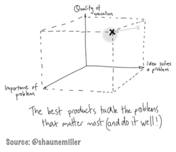Successful product = quality execution x idea solves an important problem