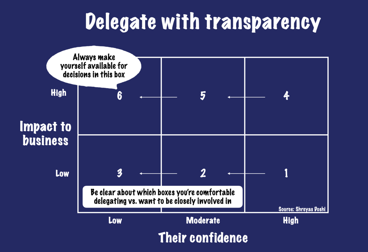 How to delegate well graphic