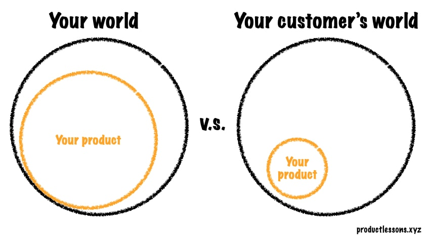 How customers think about your product