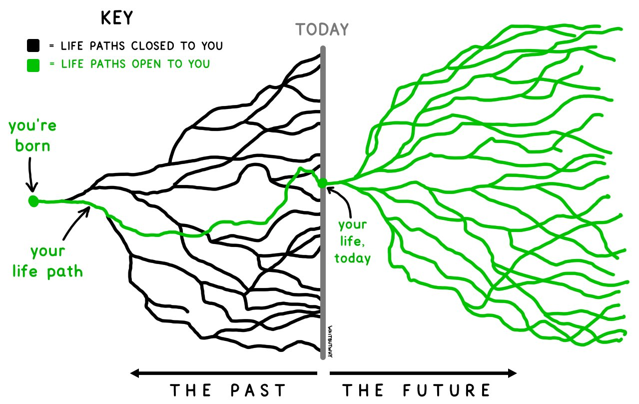 Life paths closed to you vs. open to you