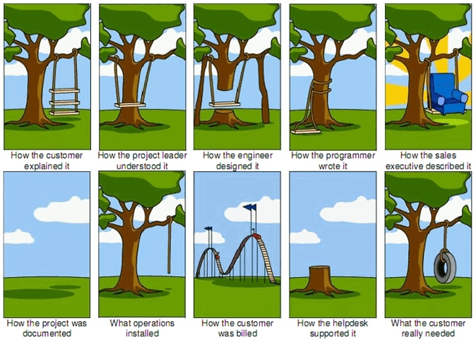 How customer explained it vs. what customer really needed