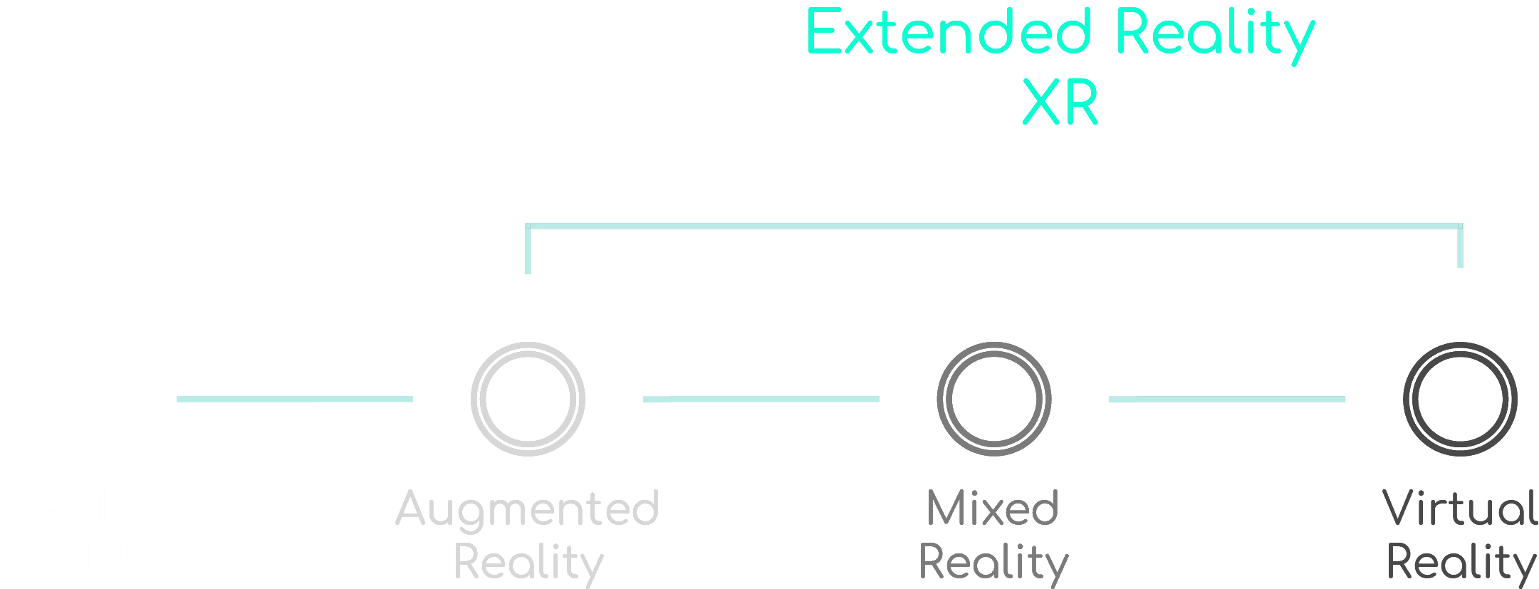 Extended reality spectrum visualisation