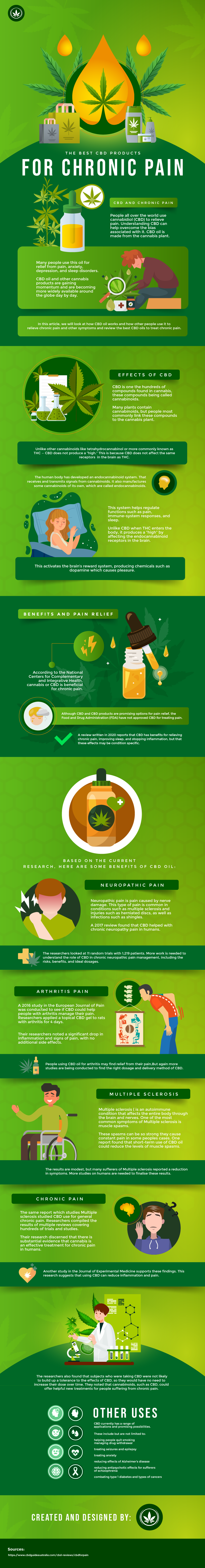 Best CBD Products for Chronic Pain