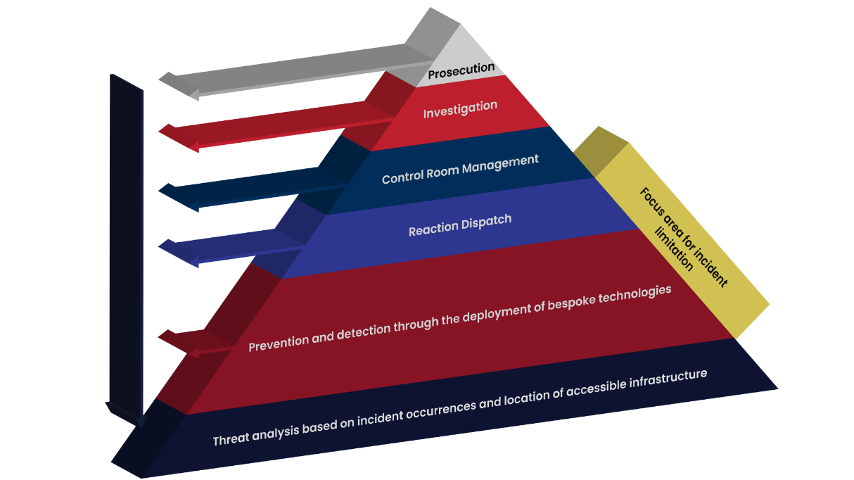 Ntamo technologies risk management approach. Neatly placed in a pyramid that indicates the importance of each section.