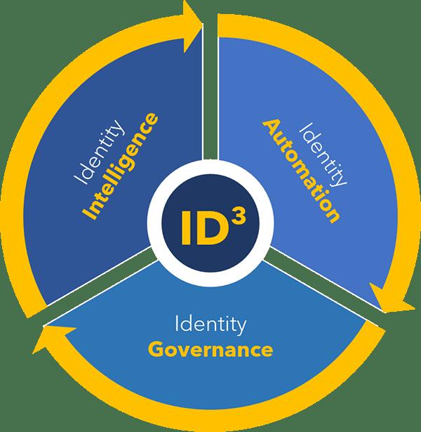 OID-ID3-image