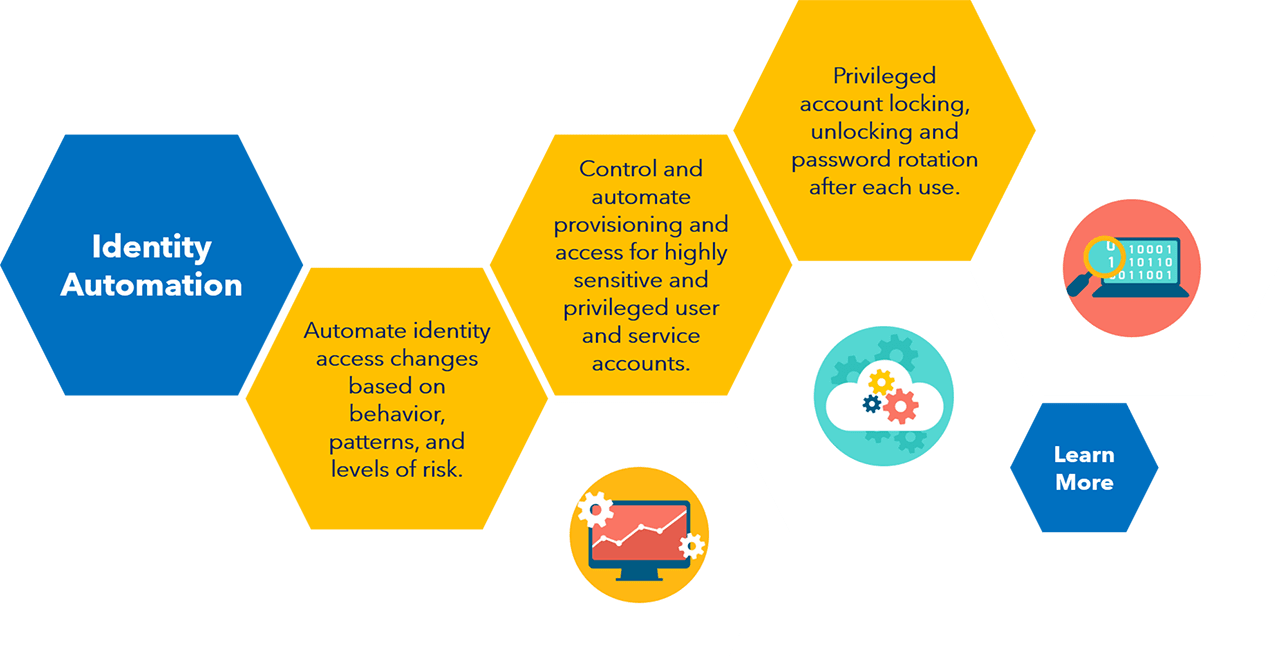 OID-Infographic-Automation
