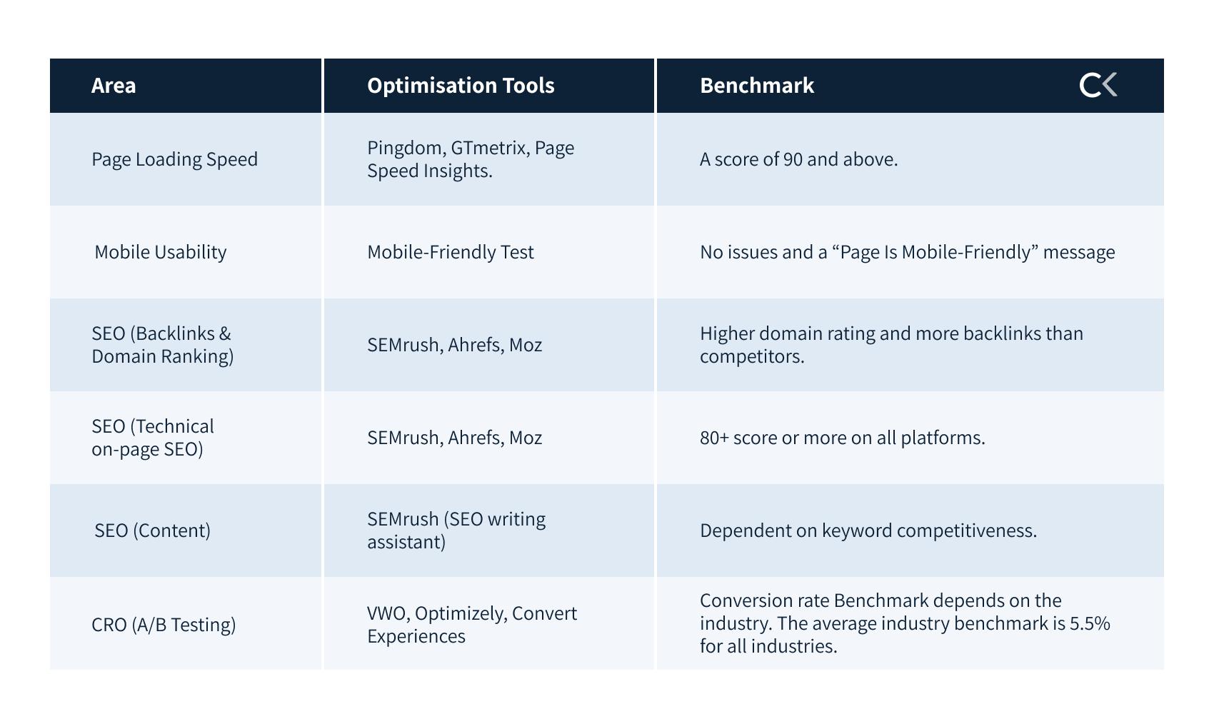 website optimisation tools & benchmarks