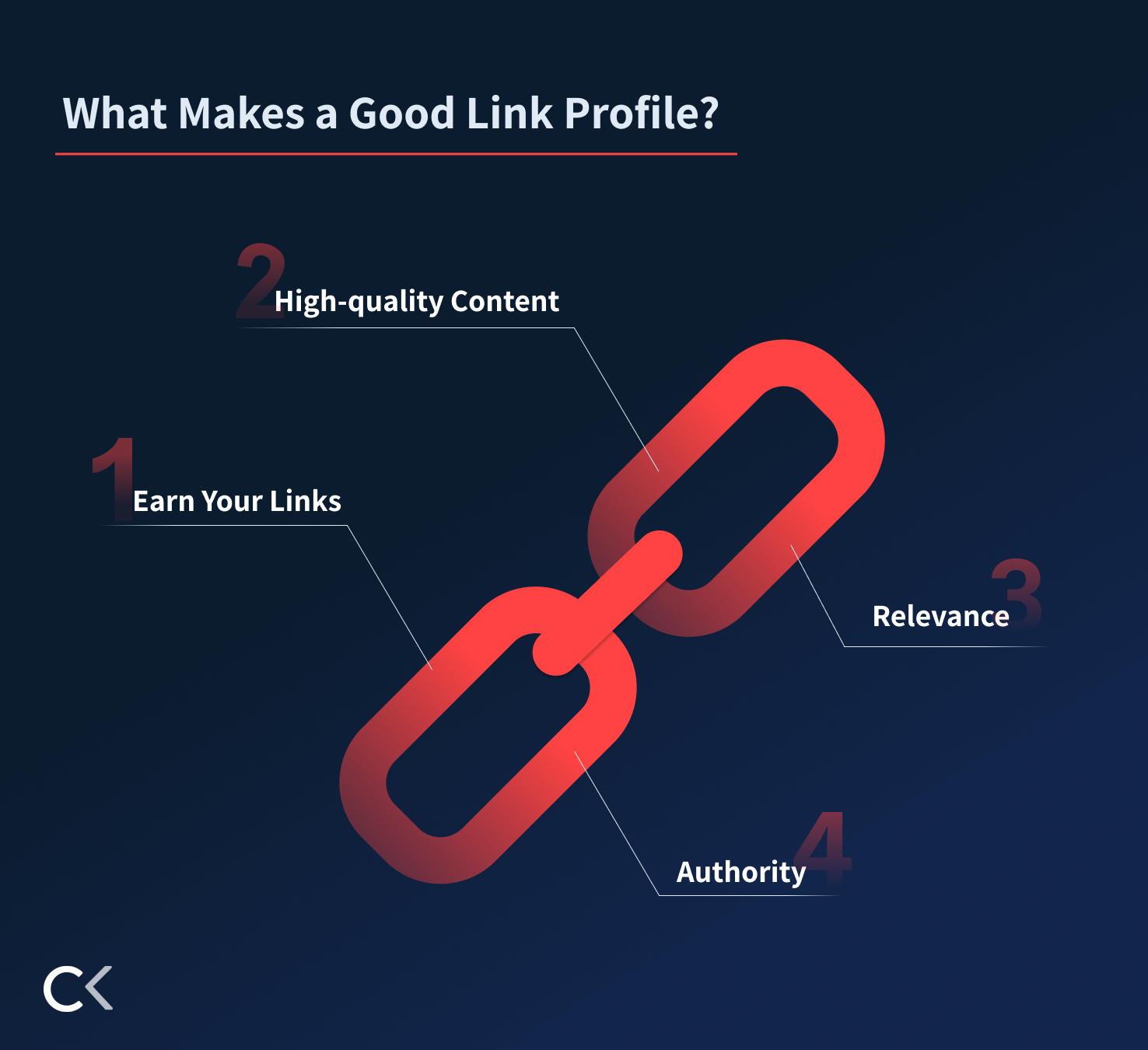 What makes a good link profile? Earn your links, High-quality Content, Relevance & Authority.