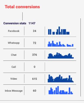 Consolto - Total conversions