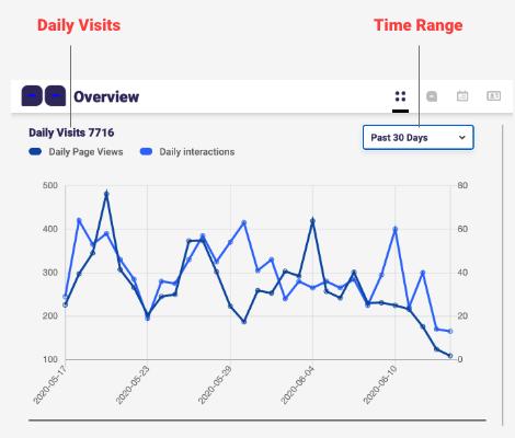 Consolto - Visitors report