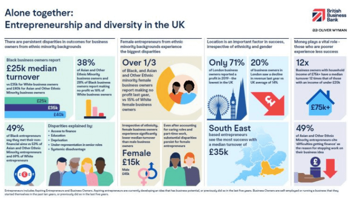 Alone together: Entrepreneurship and diversity in the UK