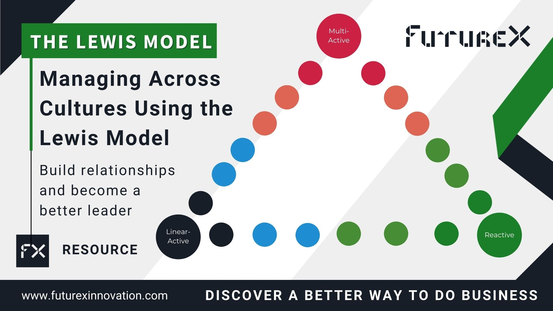 Managing Across Cultures Using the Lewis Model. Build relationships and become a better leader. FutureX resource