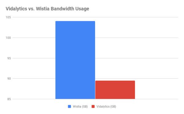 Vidalytics-vs-Wistia-Bandwidth-Usage