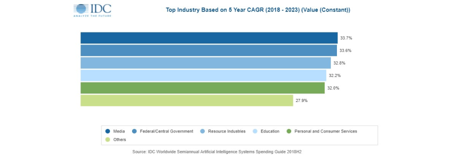 IDC Worldwide Semiannual Artificial Intelligence Systems Spending Guide 2018