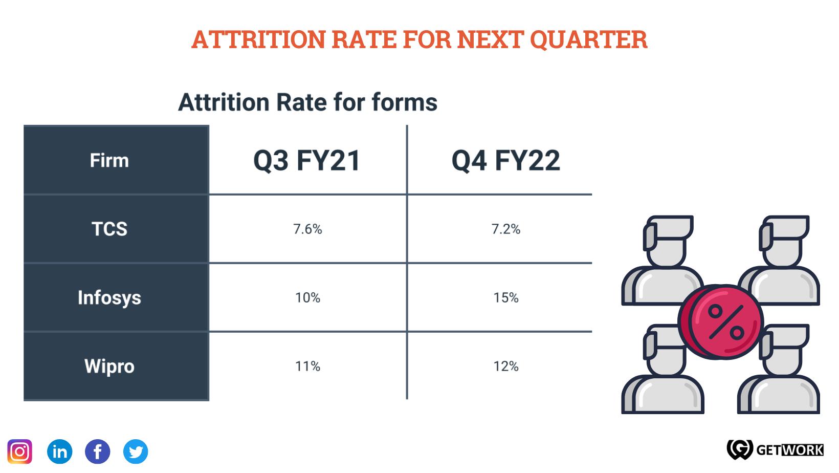 Attrition Rate Next Quarter
