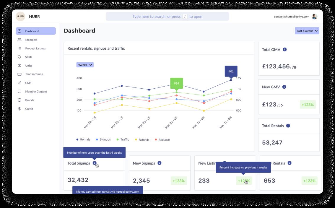 A screenshot of the admin dashboard