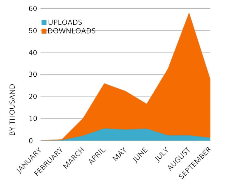 Chart showing increase in uploads and downloads to Cortex Digital Asset Management platform