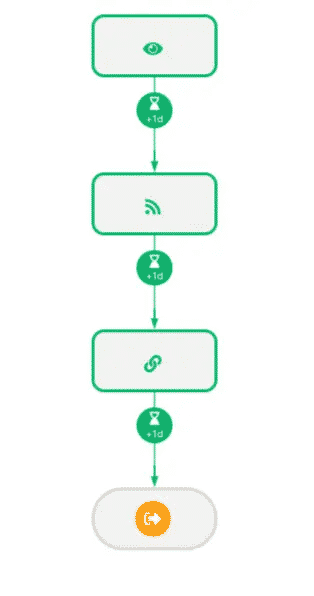 scenario basique prospectin automatisation