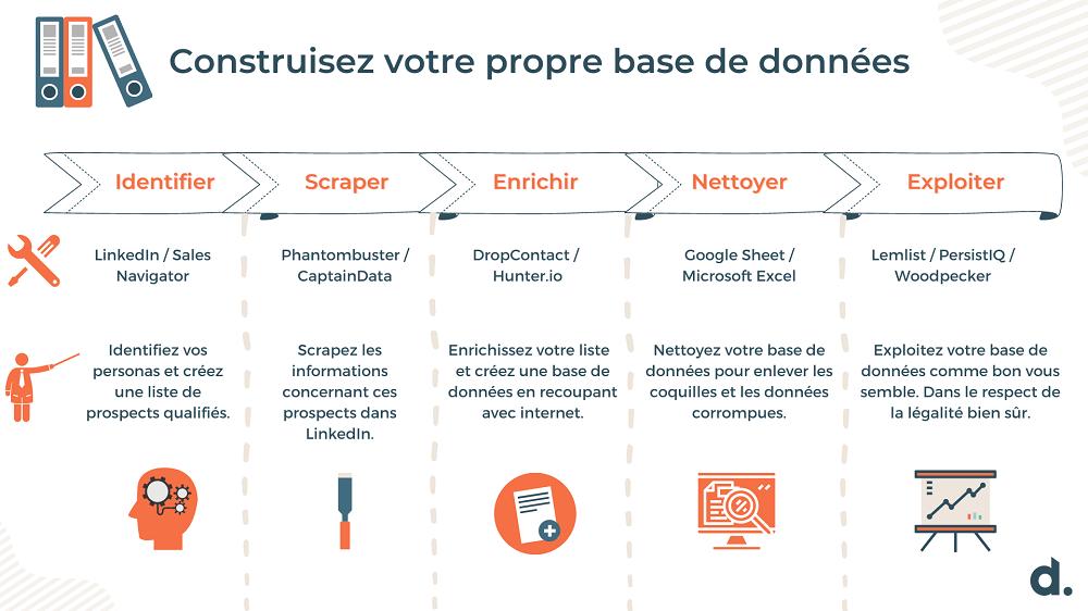 infographie construire base de données