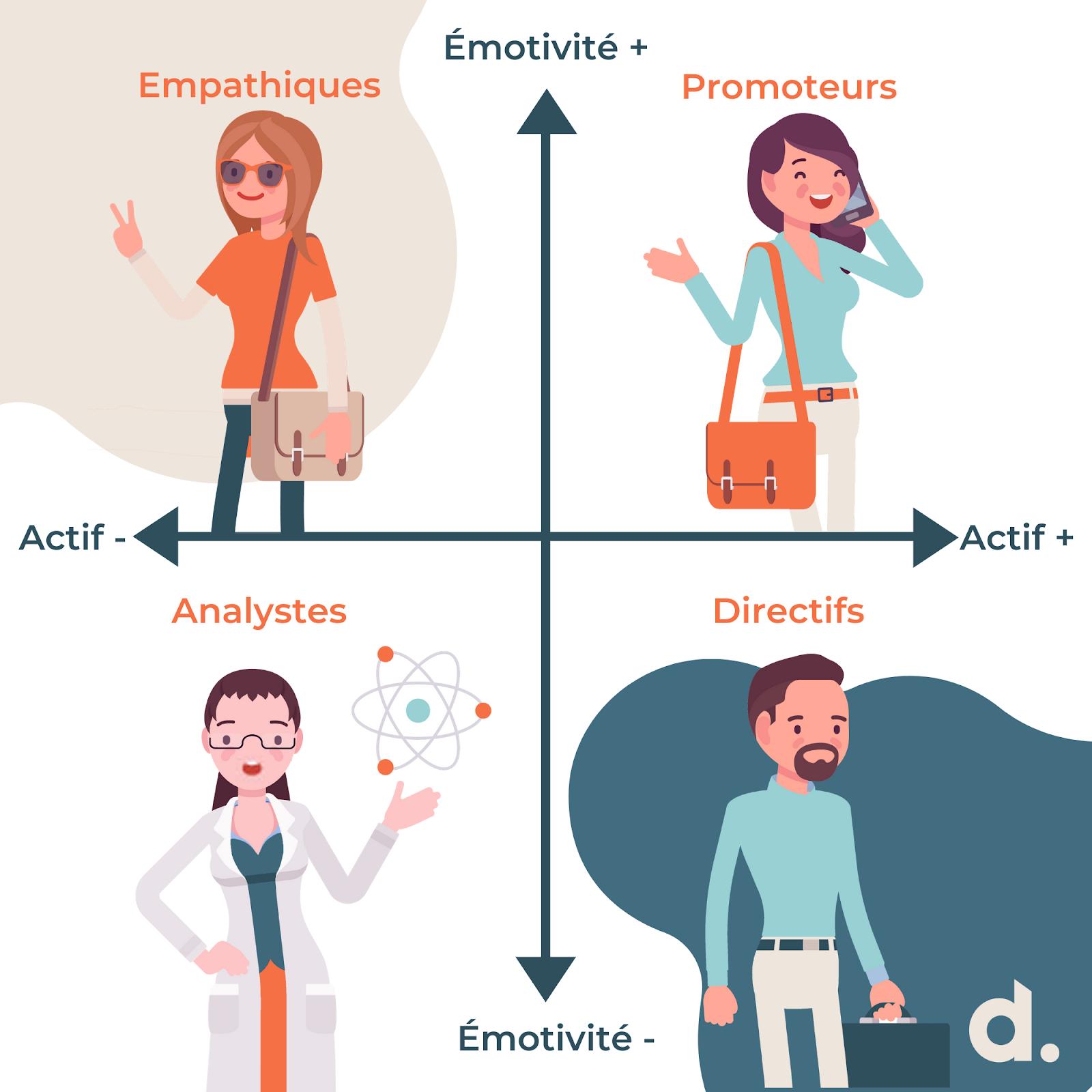 Infographie Styles Sociaux