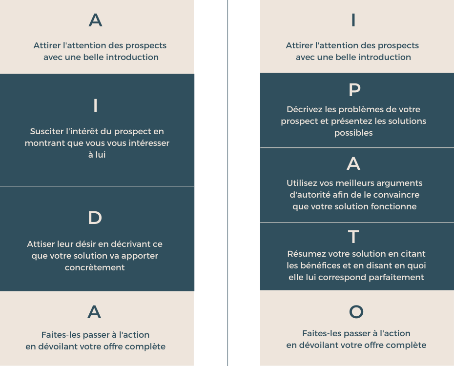Infographie méthode AIDA/IPATO exemple