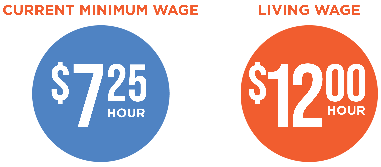 Oklahoma's Minimum Wage ($7.25) vs. a Living Wage ($12.00/hour)
