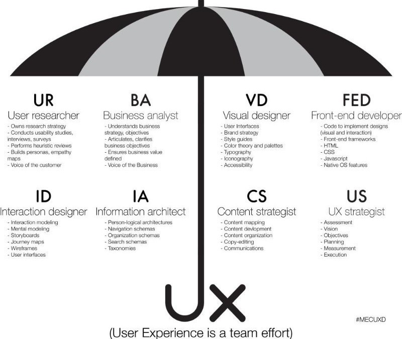 User experience is a team effort