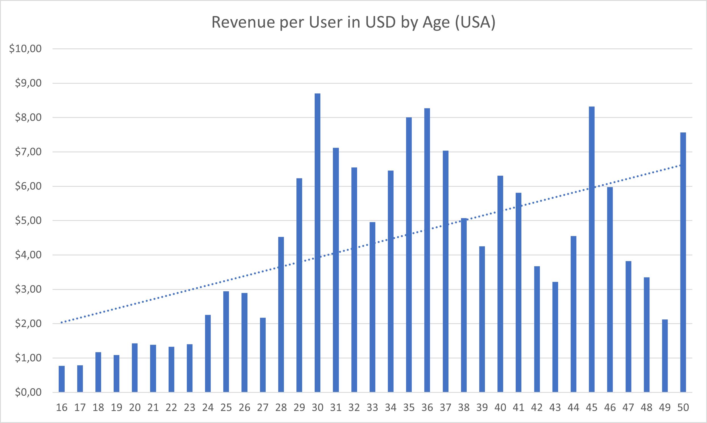top ages for rewarded survey app monetization