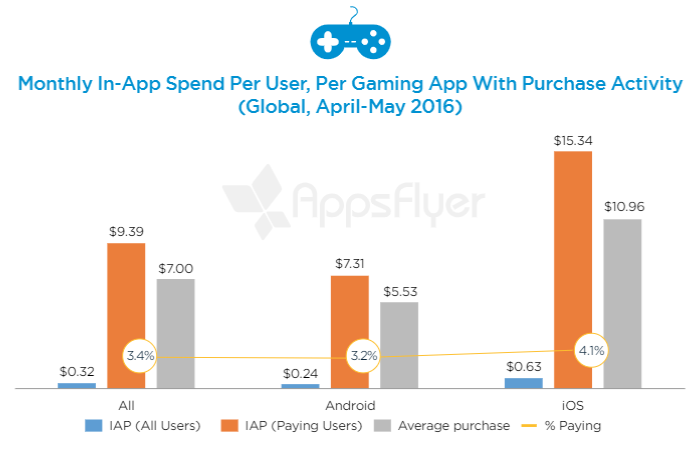 AppsFlyer Statistics on Percentage of in-app purchases, showing a lot of room for rewarded survey monetization