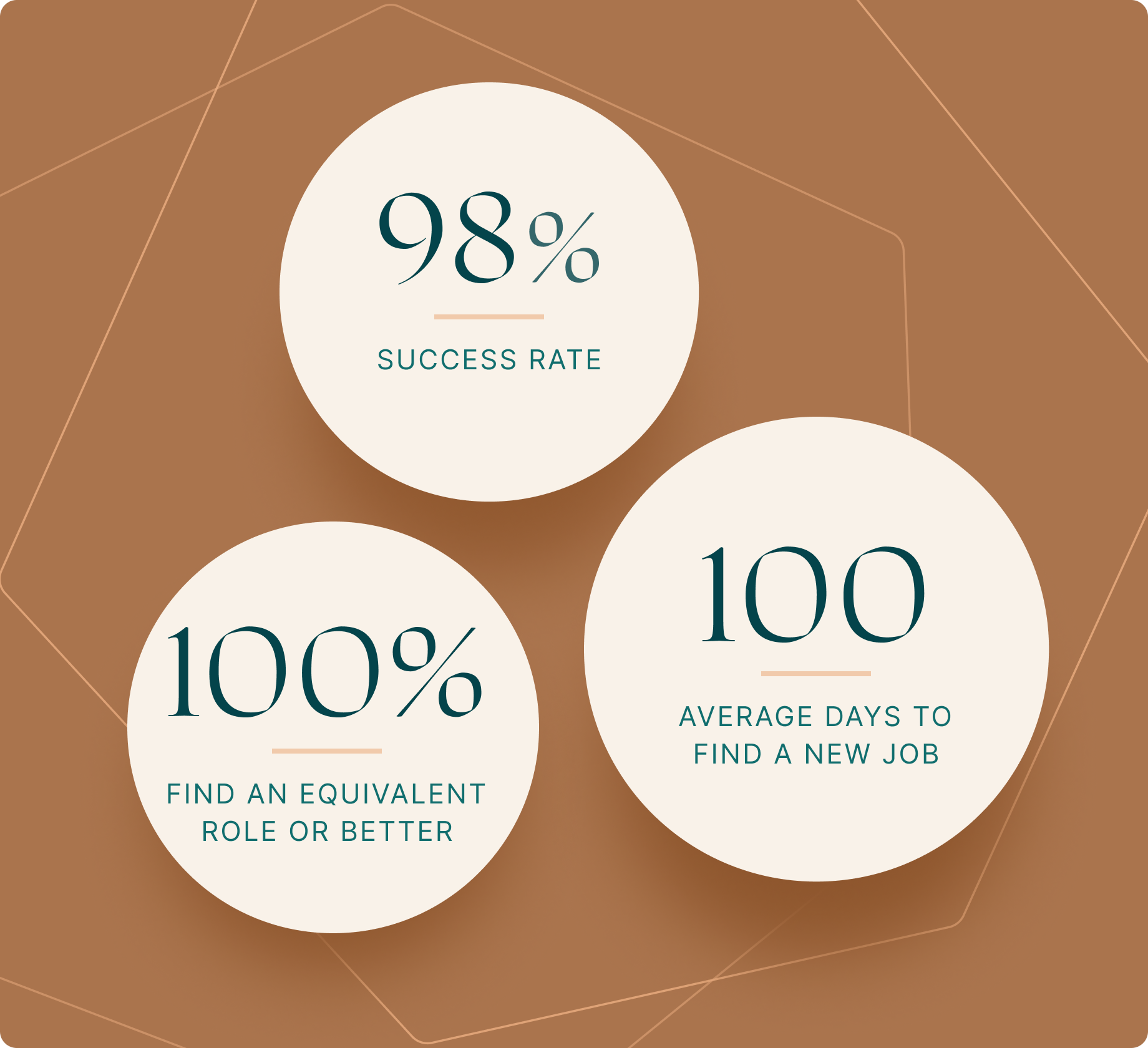 Find your next executive job in 100 days