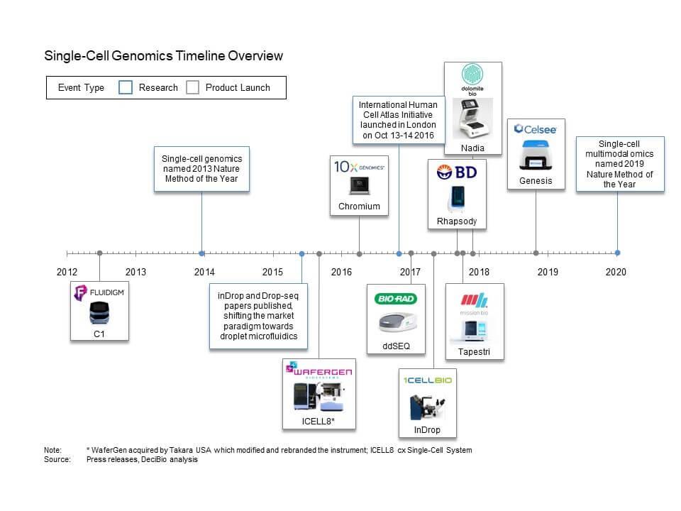 Single cell genomics timeline