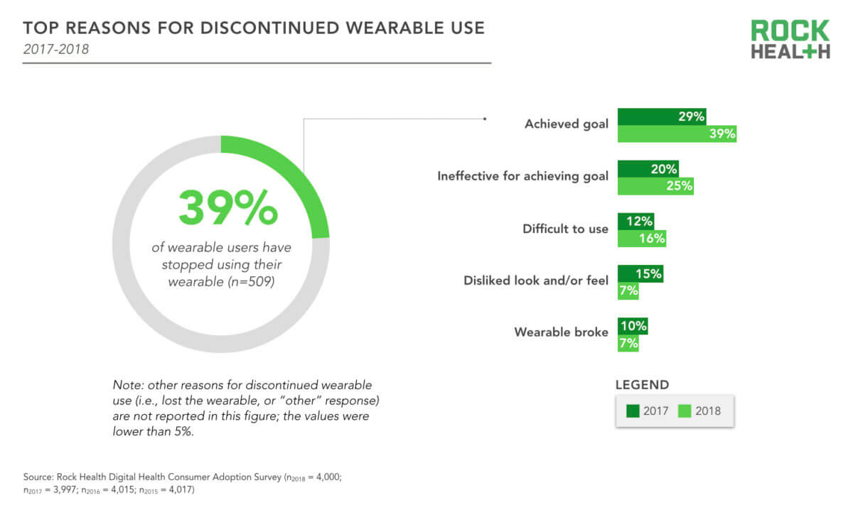 Leading causes of smart wearable user attrition