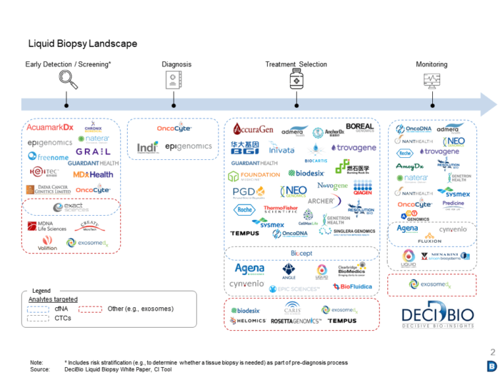 DeciBio's CI tool covers over 100 players in the liquid biopsy landscape across clinical applications