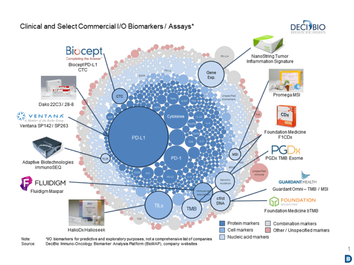 DeciBio's BioMAP tool extracts biomarker trends and insights from over 1000 clinical trials