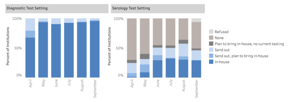 Diagnostic and Serology Test Setting