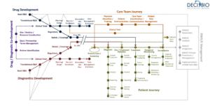 Precision Medicine Landscape Map
