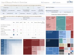 View a dashboard of Liquid Biopsy products, extracted from DeciBio's Liquid Biopsy competitive intelligence tracker.