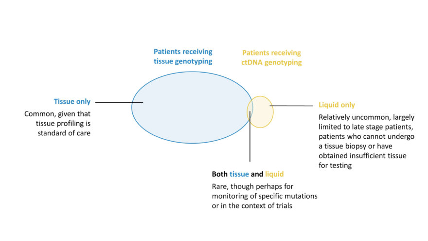 It is rare that both tissue and liquid biopsies are conducted for the same patient.