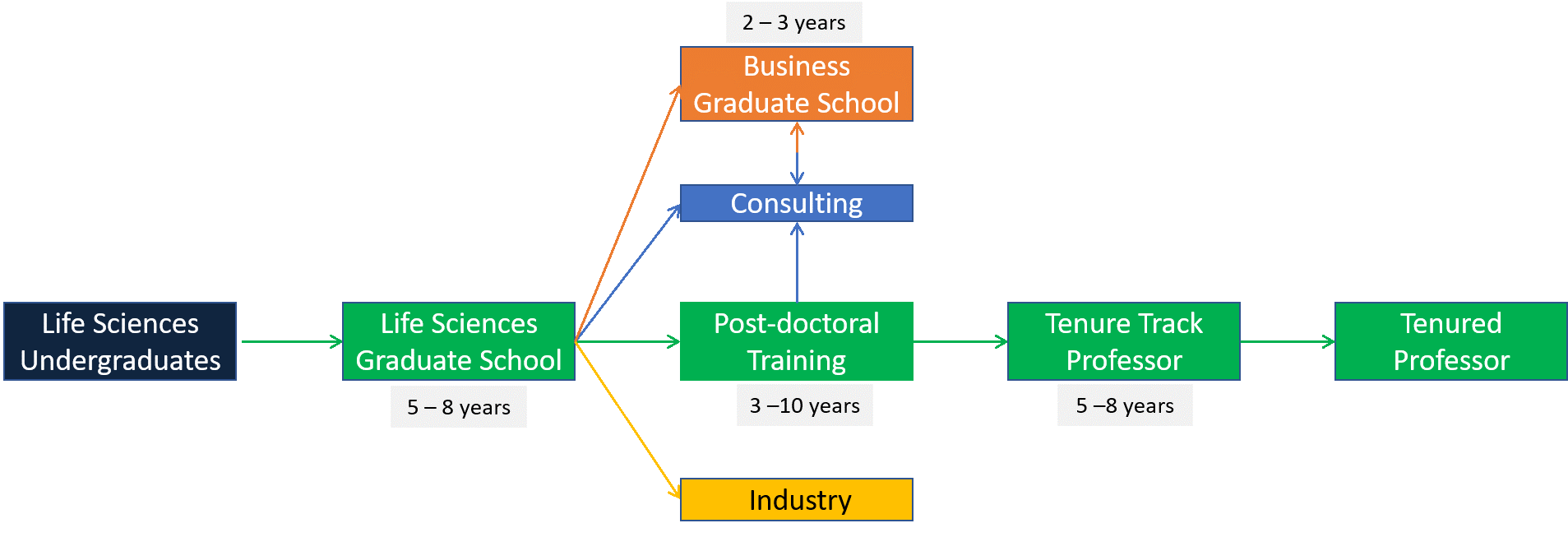 Earning a PhD in the life sciences can take 5-8 years.