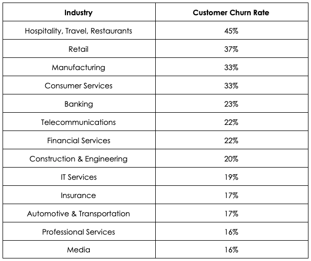 Statista Customer Churn Rates