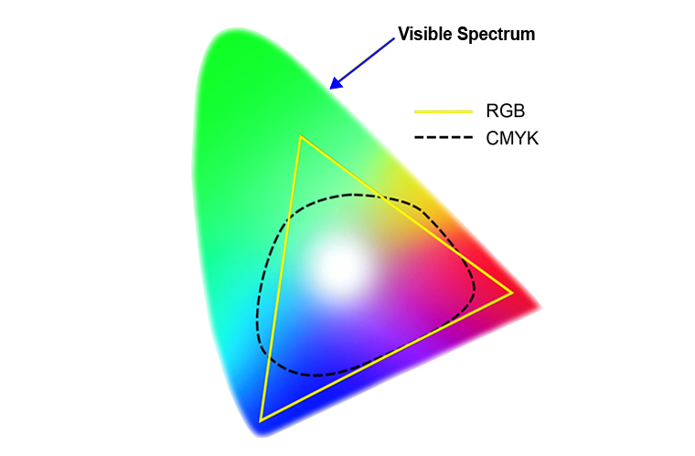 Comparison of RGB and CMYK color gamuts