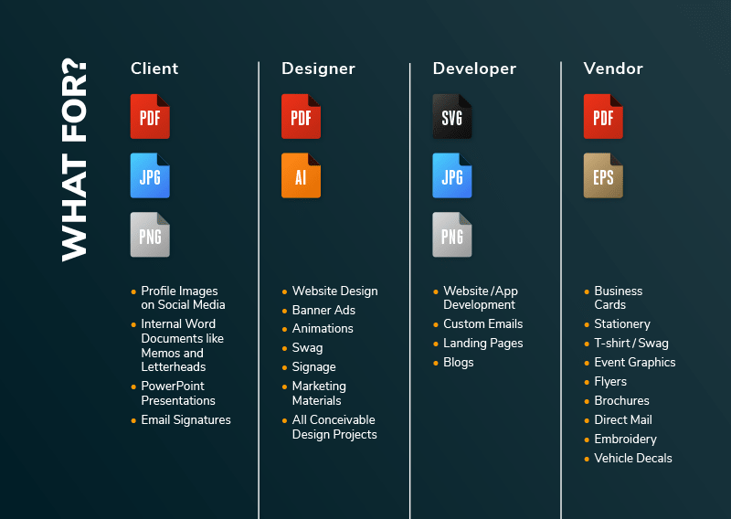 Table showing common uses for different logo file formats