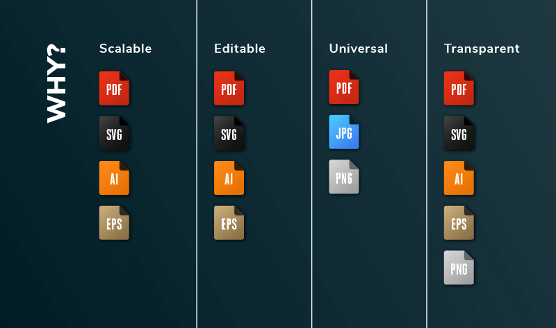 Table showing the benefits of different logo file formats