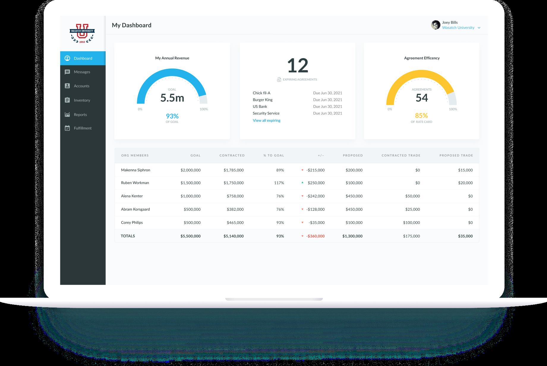 SponsorCX sponsorship management dashboard
