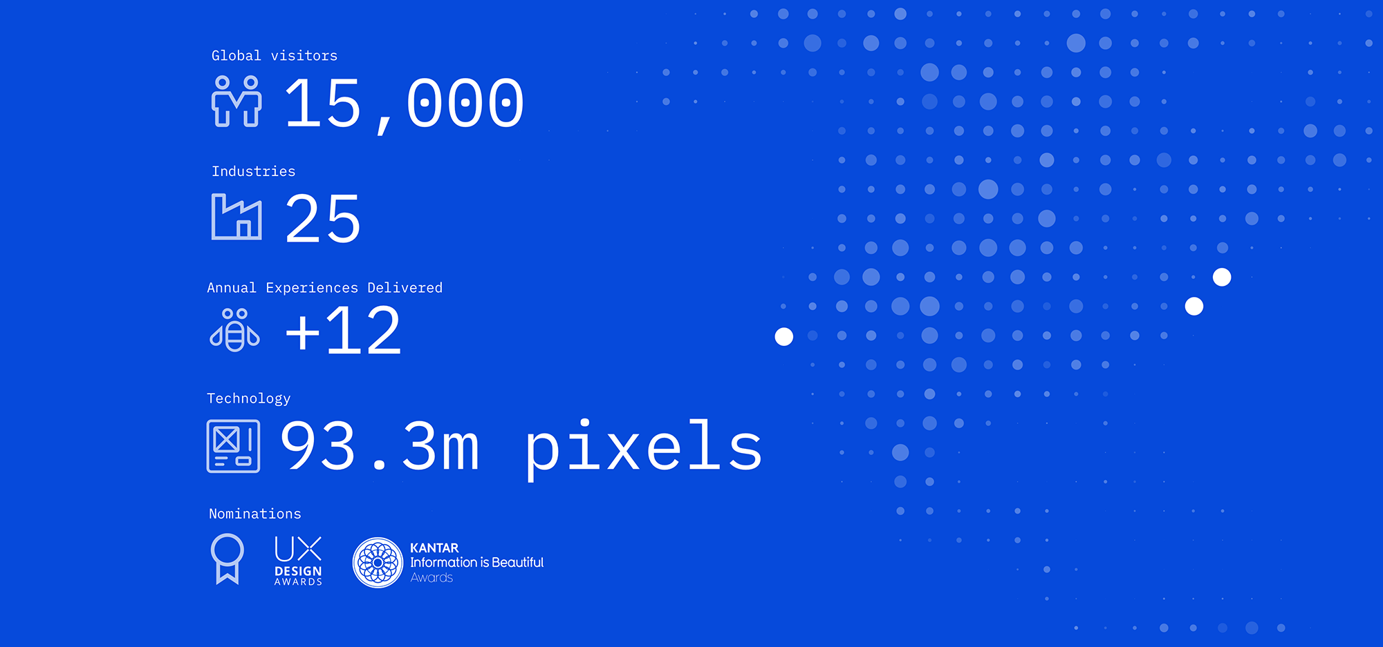 Stats: Global Visitors 15,000, Industries 25, Experience Delivered +12, Technology 93m pixels, Nominations UX Design Awards, Kantar Information is Beautiful